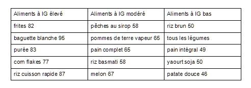 tableau IG index glycémique